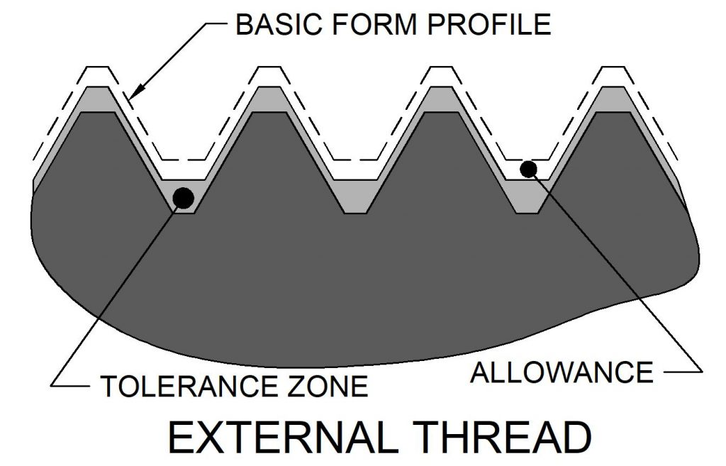 Illustration showing the space between the basic profile and the thread design profile.